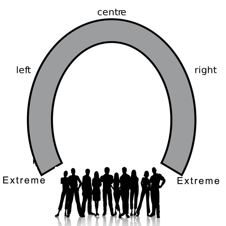 Horsehoe theory