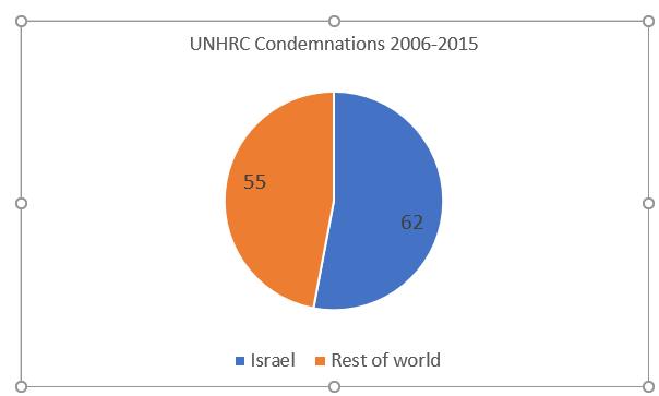 UNHRC1 conflict