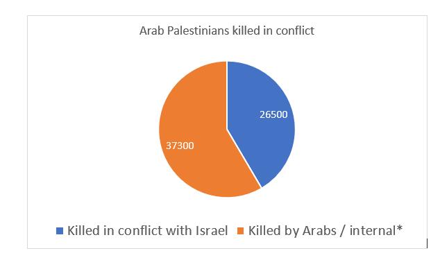 Arab Israeli conflict - palestinian casualties