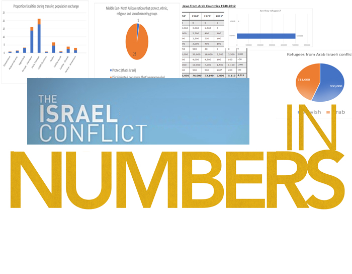 The Israel conflict