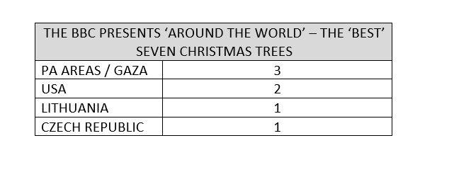 BBC Christmas trees